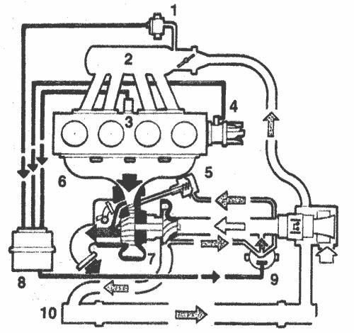 Схема турбонаддува двигателя «