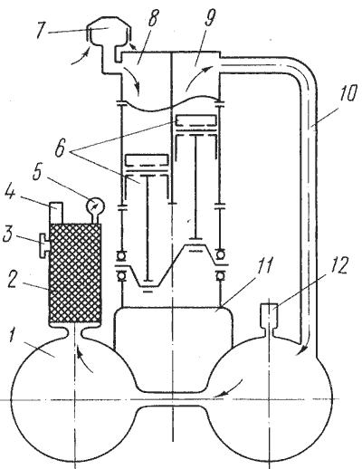 Рис. 58.  Принципиальная схема передвижного компрессора:1 - ресивер, 2 - воздухоочиститель, 3 - распределительный...